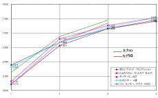 画像3: Bタイプ用24Tキックギア ※カブの純正4速クロス化&Aタイプのキックギア強化に! [6v純正4速・1速ギア比2.692専用]  (3)